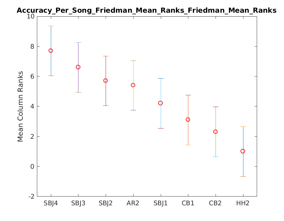 2019 Su Accuracy Per Song Friedman Mean Rankstask1.friedman.Friedman Mean Ranks.png