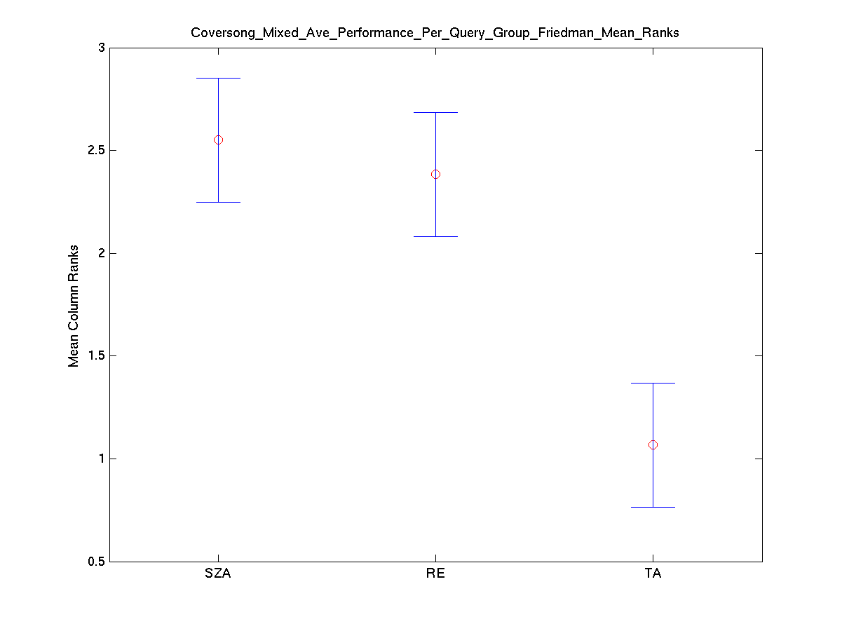 2009 coversong mixed ave performance per query group friedman mean ranks.png