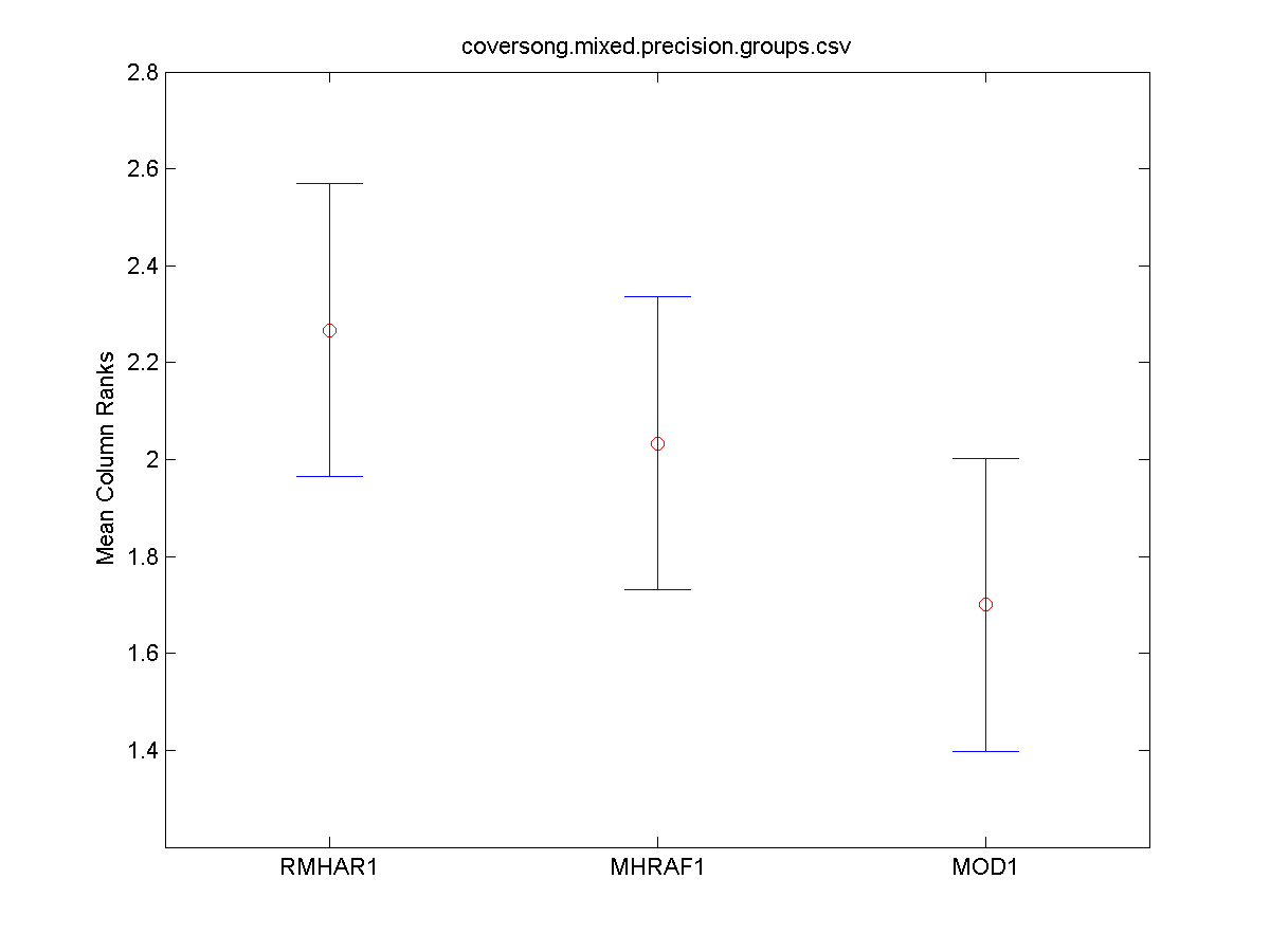 2010coversong.mixed.precision.groups.friedman.tukeyKramerHSD.png