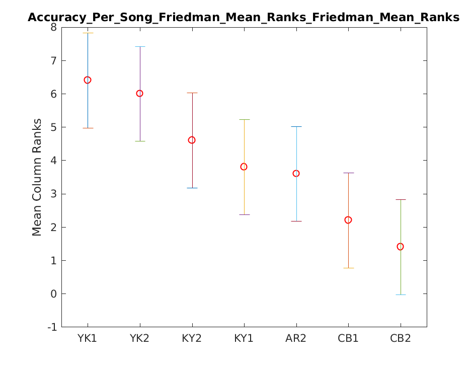 2019 Su Accuracy Per Song Friedman Mean Rankstask2.onsetOnly.friedman.Friedman Mean Ranks.png