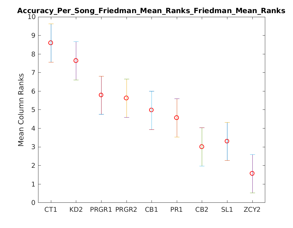2017 Accuracy Per Song Friedman Mean Rankstask2.onsetOnly.friedman.Friedman Mean Ranks.png